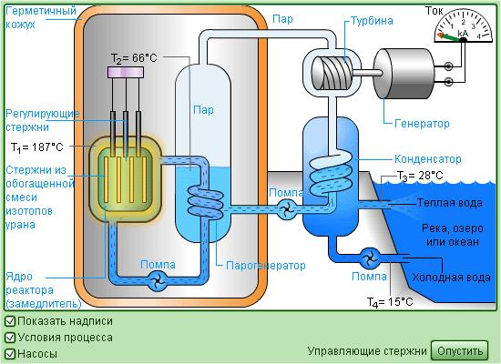 Энергетическая установка с ядерным реактором.  На рисунке приведена схема ядерного реактора.